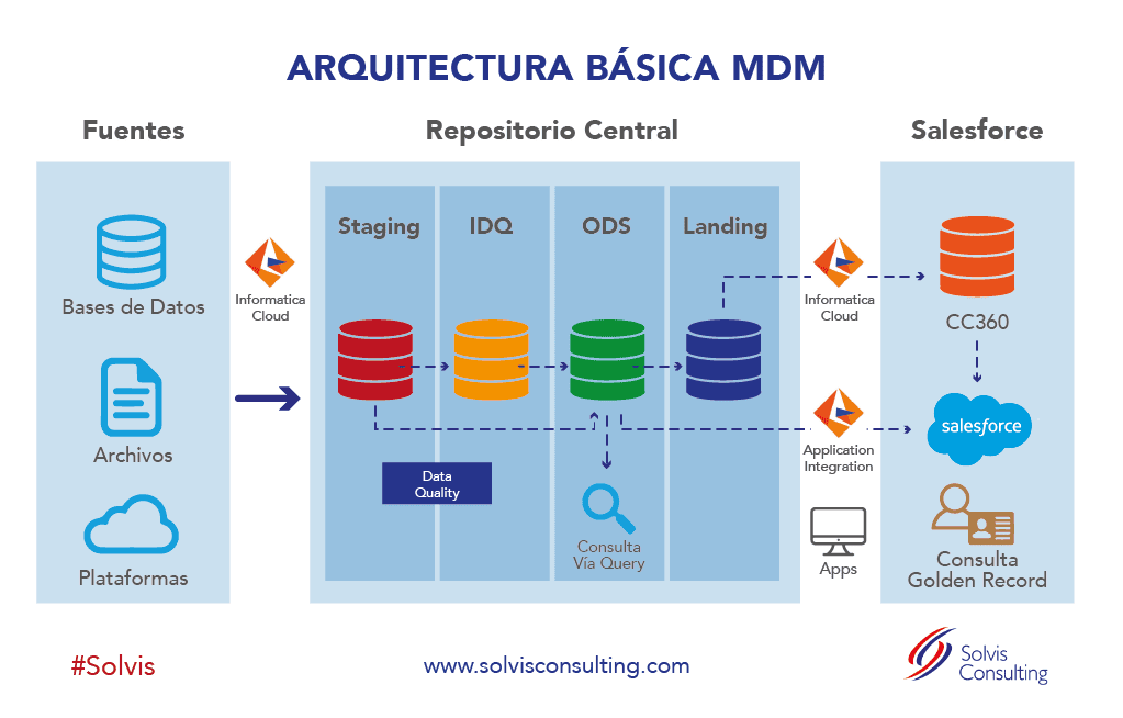 arquitectura mdm master data management